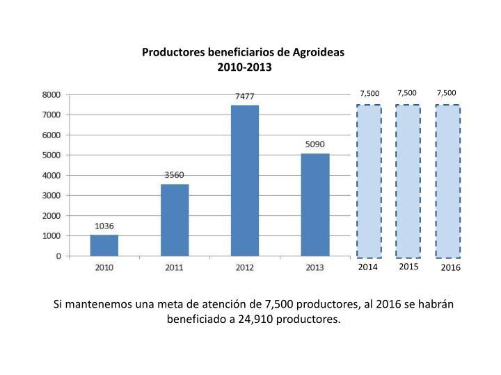 Productores beneficiarios de Agroideas