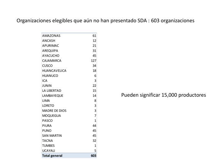 Organizaciones elegibles que aún no han presentado SDA : 603 organizaciones