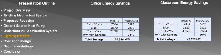 Classroom Energy Savings