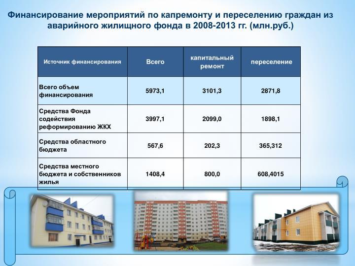 Финансирование мероприятий по капремонту и переселению граждан из аварийного жилищного фонда в 2008-2013 гг. (млн.руб.)