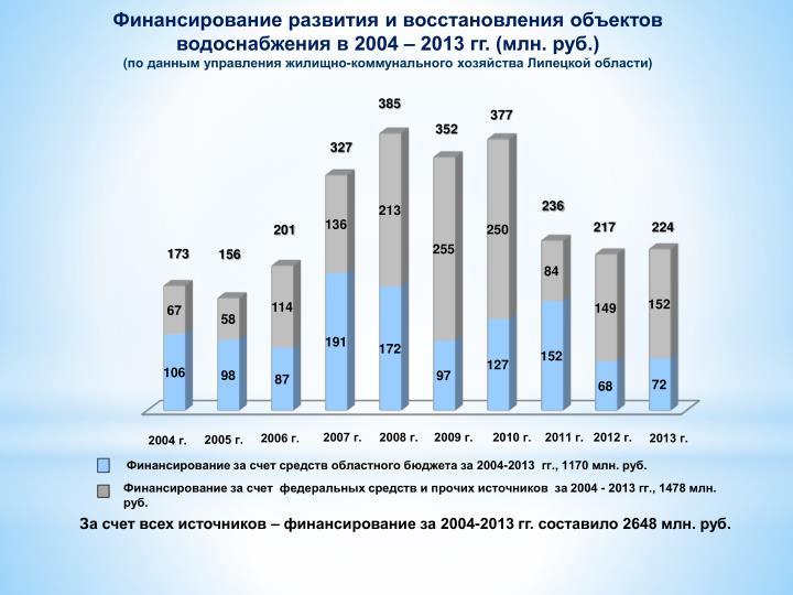 Финансирование развития и восстановления объектов водоснабжения в 2004 – 2013 гг. (млн. руб.)
