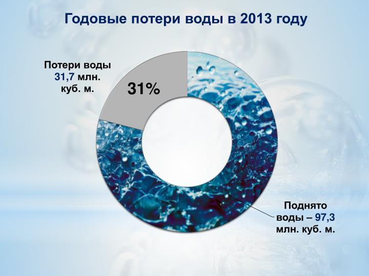 Годовые потери воды в 2013 году