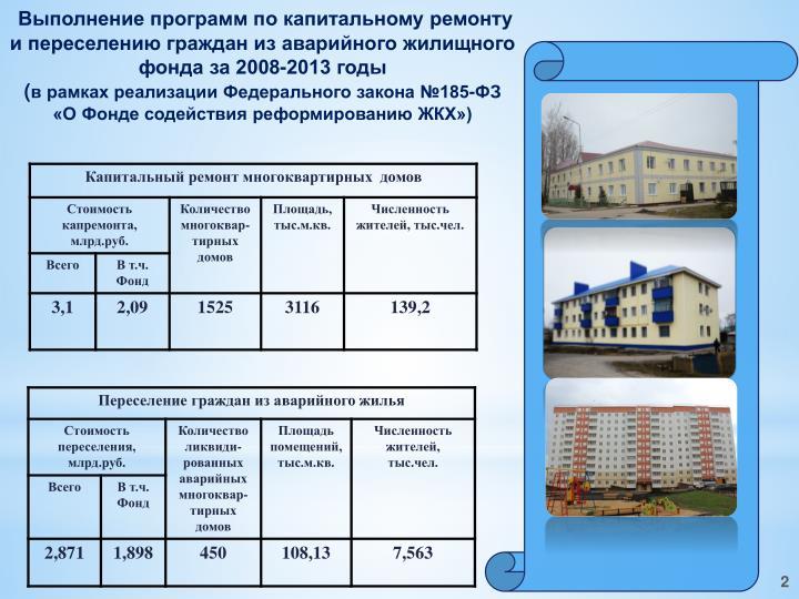 Выполнение программ по капитальному ремонту и переселению граждан из аварийного жилищного фонда за 2008-2013 годы