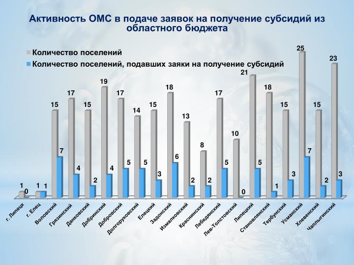 Активность ОМС в подаче заявок на получение субсидий из областного бюджета