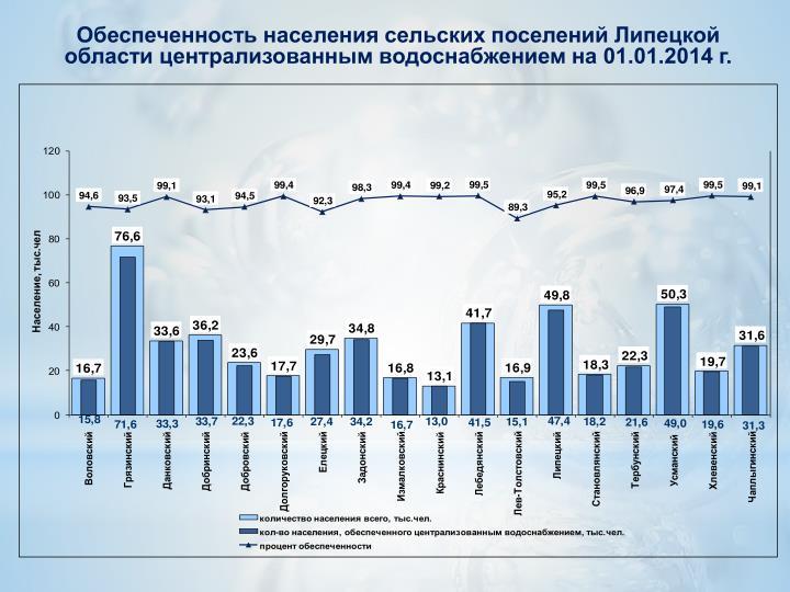 Обеспеченность населения сельских поселений Липецкой области централизованным водоснабжением на 01.01.2014 г.
