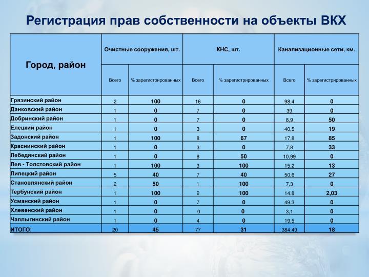 Регистрация прав собственности на объекты ВКХ