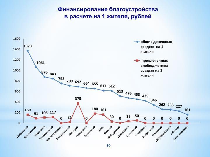 Финансирование благоустройства в расчете на 1 жителя, рублей