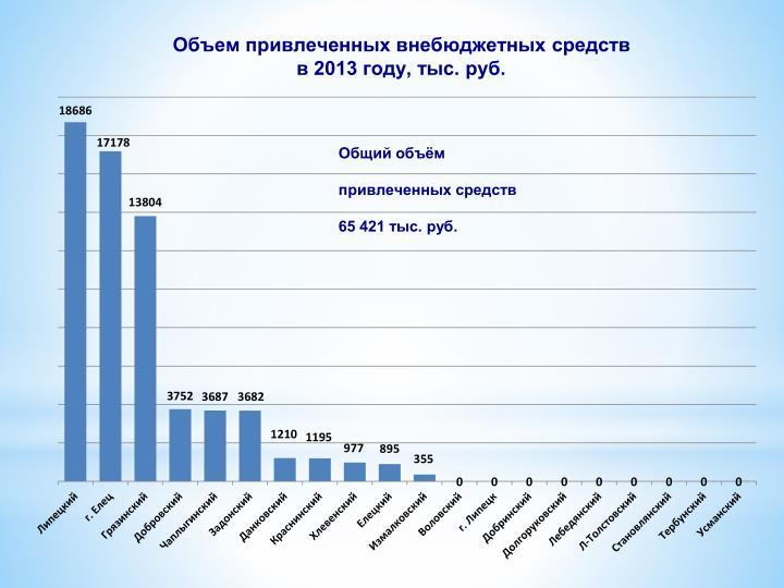 Объем привлеченных внебюджетных средств                                        в 2013 году, тыс. руб.