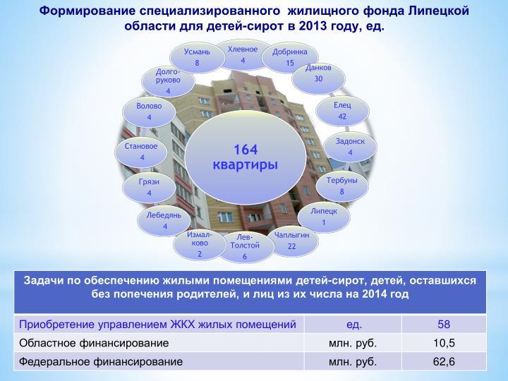 Формирование специализированного  жилищного фонда Липецкой области для детей-сирот в 2013 году, ед.
