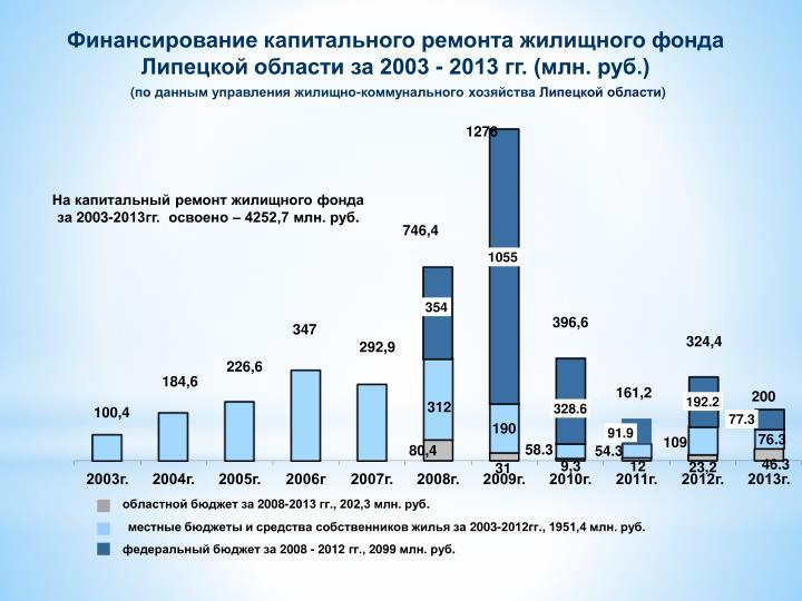 Финансирование капитального ремонта жилищного фонда Липецкой области за 2003 - 2013 гг. (млн. руб.)
