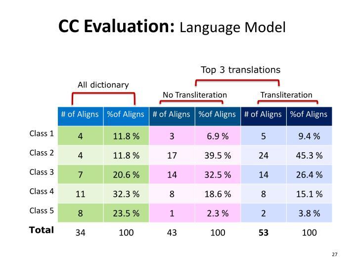 CC Evaluation: