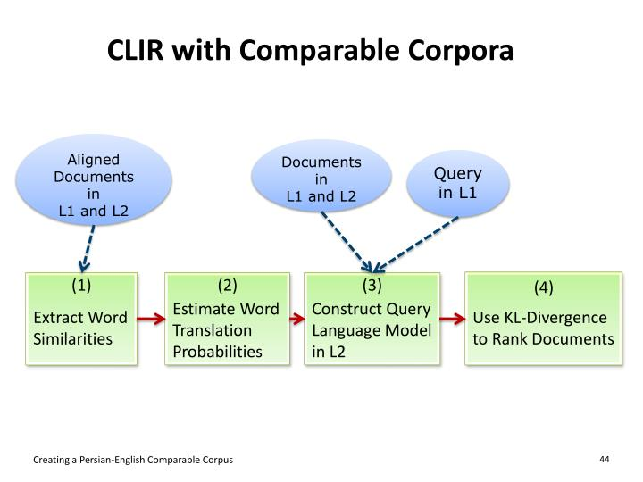 CLIR with Comparable Corpora