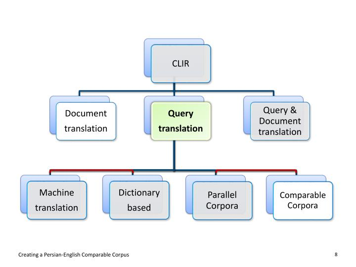 Creating a Persian-English Comparable Corpus