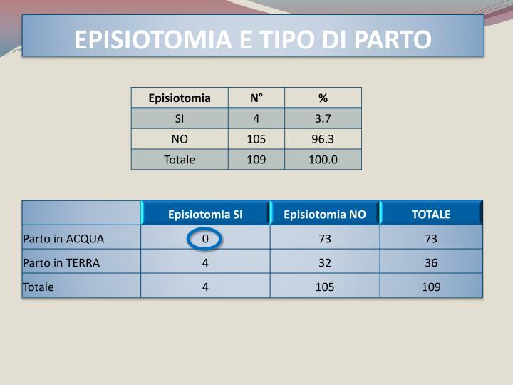 EPISIOTOMIA E TIPO