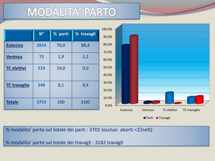 MODALITA' PARTO
