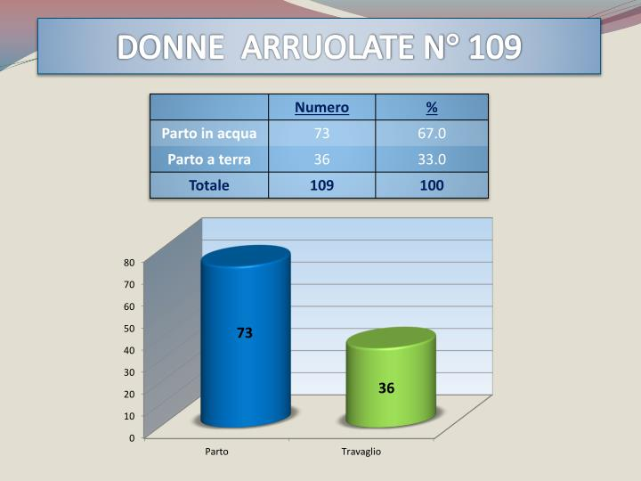 DONNE  ARRUOLATE N° 109