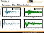 comparison shake table vs simulation