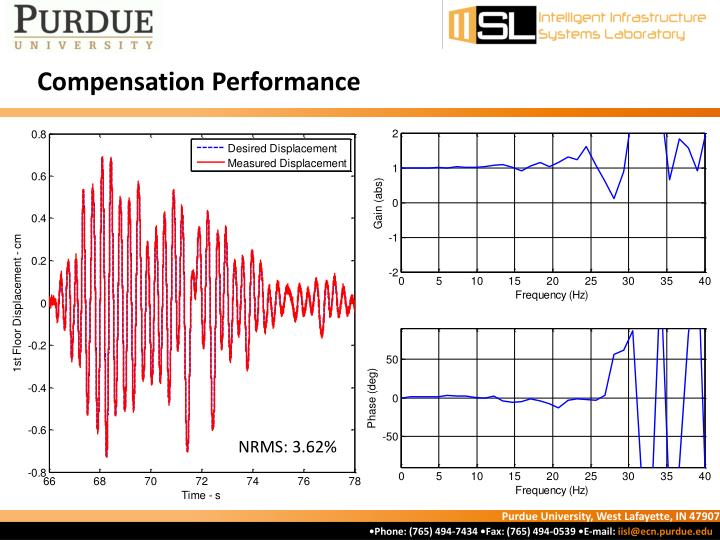 Compensation Performance