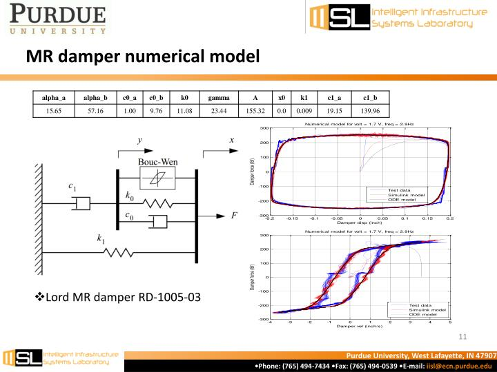 MR damper numerical model