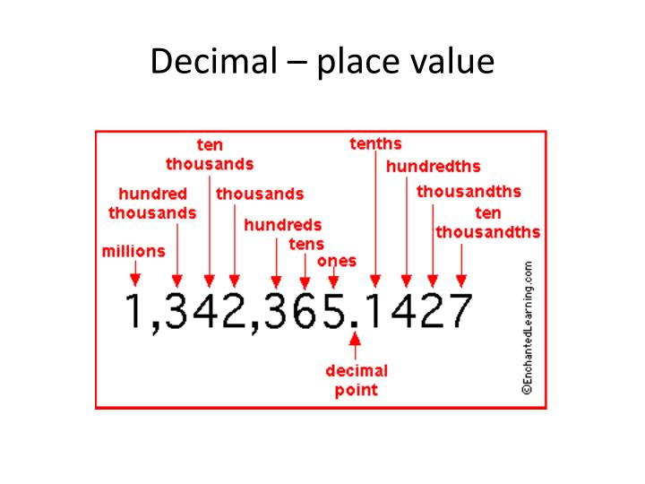 Decimal – place value