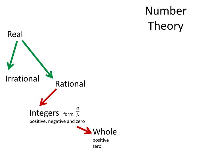 Number Theory