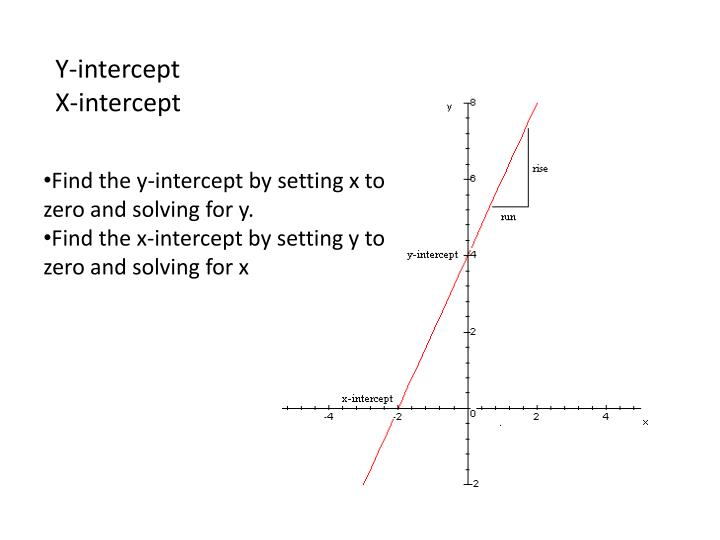 Y-intercept