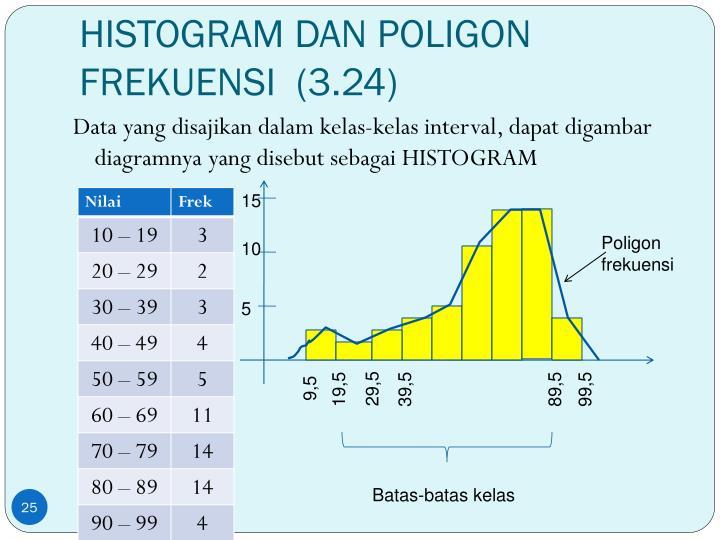 HISTOGRAM DAN POLIGON FREKUENSI  (3.24)