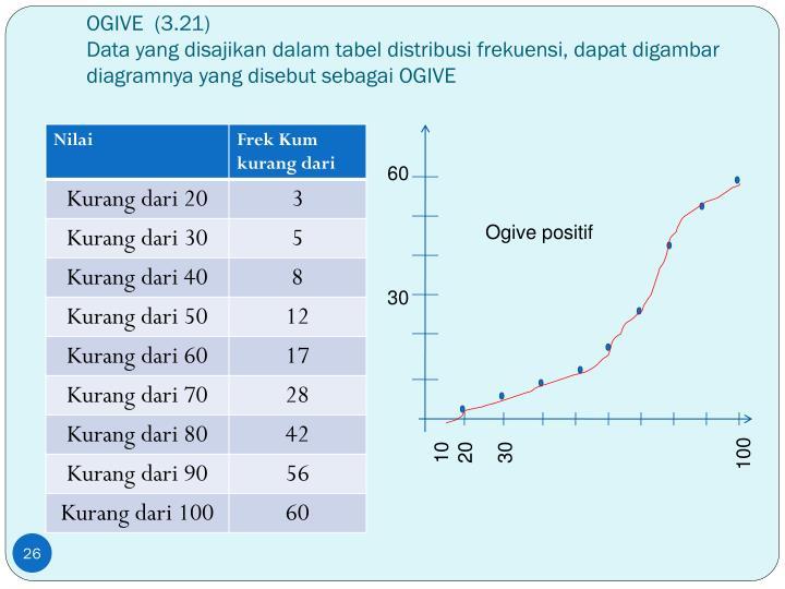 OGIVE  (3.21)