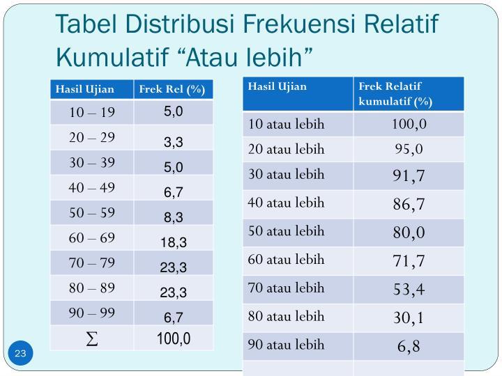 """Tabel Distribusi Frekuensi Relatif Kumulatif """"Atau lebih"""""""