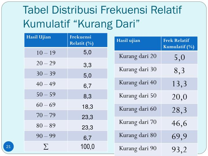 """Tabel Distribusi Frekuensi Relatif Kumulatif """"Kurang Dari"""""""