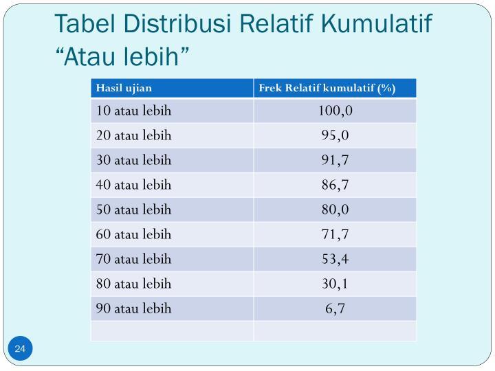 """Tabel Distribusi Relatif Kumulatif """"Atau lebih"""""""