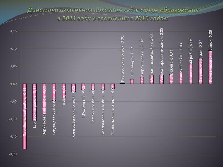 Динамика изменения показателей в сфере образования