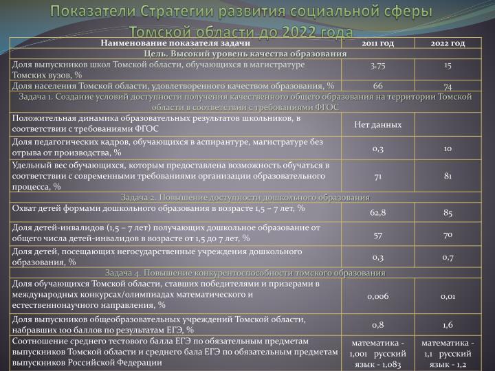 Показатели Стратегии развития социальной сферы Томской области до 2022 года