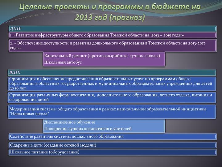 Целевые проекты и программы в бюджете на 2013 год (прогноз)