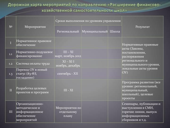 Дорожная карта мероприятий по направлению «Расширение финансово-хозяйственной самостоятельности школ»
