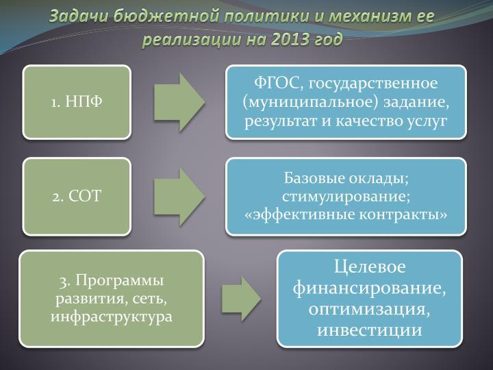 Задачи бюджетной политики и механизм ее реализации на 2013 год