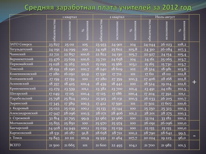 Средняя заработная плата учителей за 2012 год