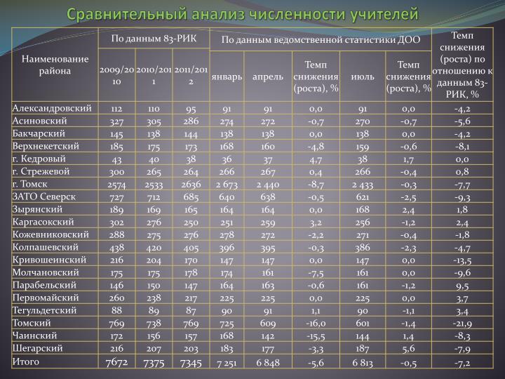 Сравнительный анализ численности учителей