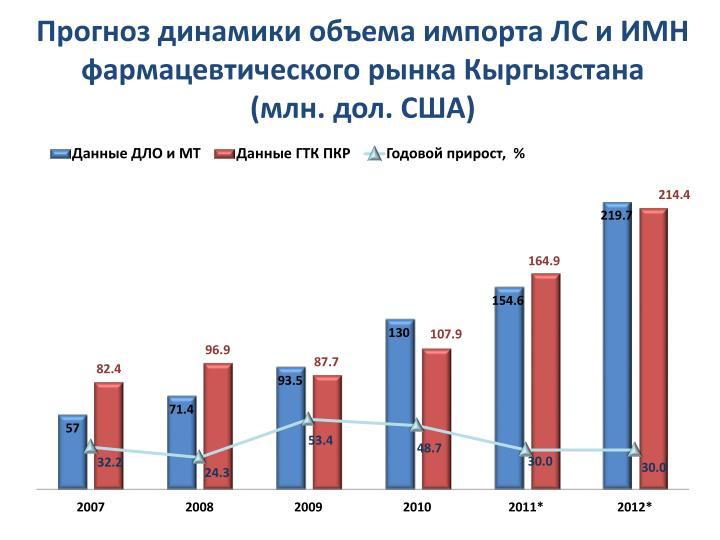 Прогноз динамики объема импорта ЛС и ИМН фармацевтического рынка Кыргызстана