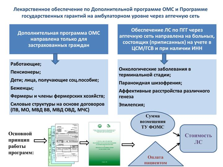 Лекарственное обеспечение по Дополнительной программе ОМС и Программе государственных гарантий на амбулаторном уровне через аптечную сеть