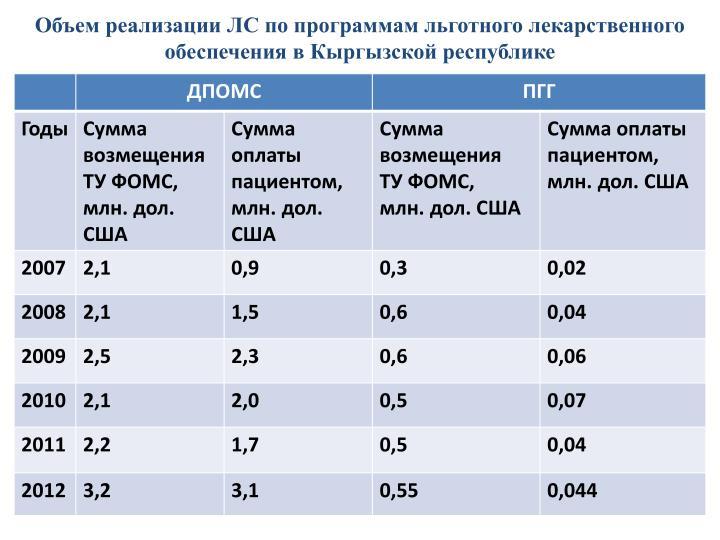 Объем реализации ЛС по программам льготного лекарственного обеспечения в Кыргызской республике
