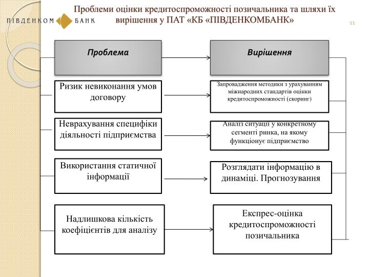 Проблеми оцінки кредитоспроможності позичальника та шляхи їх вирішення у ПАТ «КБ «ПІВДЕНКОМБАНК»