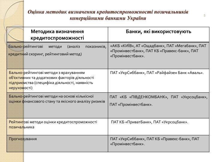 Оцінка методик визначення кредитоспроможності позичальників