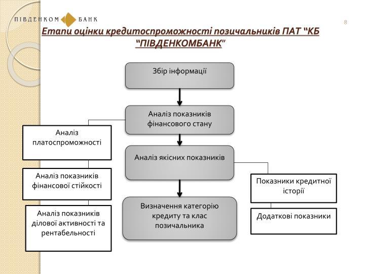 """Етапи оцінки кредитоспроможності позичальників ПАТ """"КБ """"ПІВДЕНКОМБАНК"""