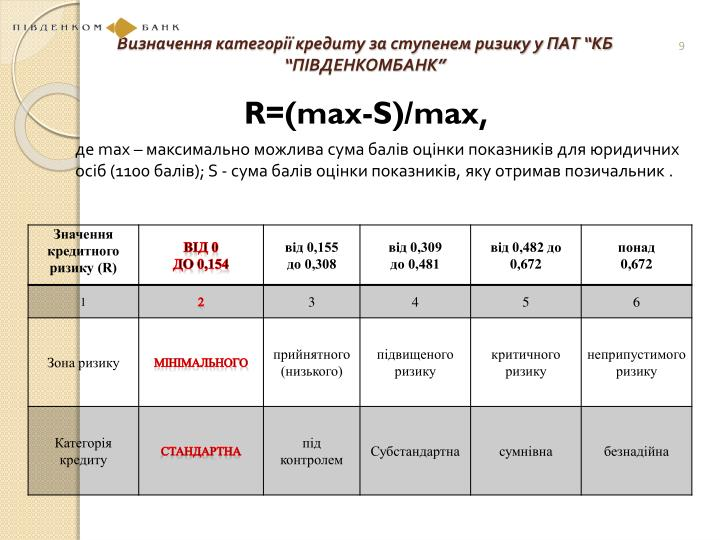 """Визначення категорії кредиту за ступенем ризику у ПАТ """"КБ """"ПІВДЕНКОМБАНК"""""""