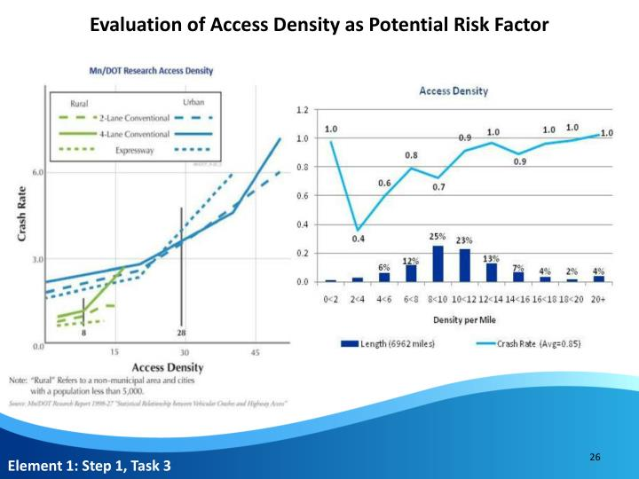 Evaluation of Access Density as Potential Risk Factor