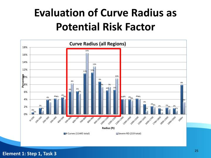 Evaluation of Curve Radius as Potential Risk Factor