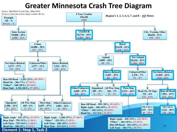 Greater Minnesota Crash Tree Diagram