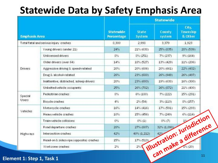 Statewide Data by Safety Emphasis Area