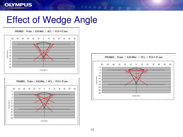 Effect of Wedge Angle